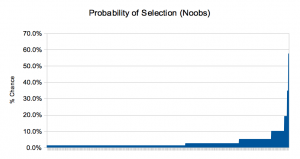 Noobs: Probability varies from 1.3% to 57.5 %.