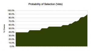 Vets odds vary from 39 to 89 %. Losers.