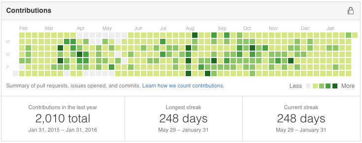 supermitch Github Contributions